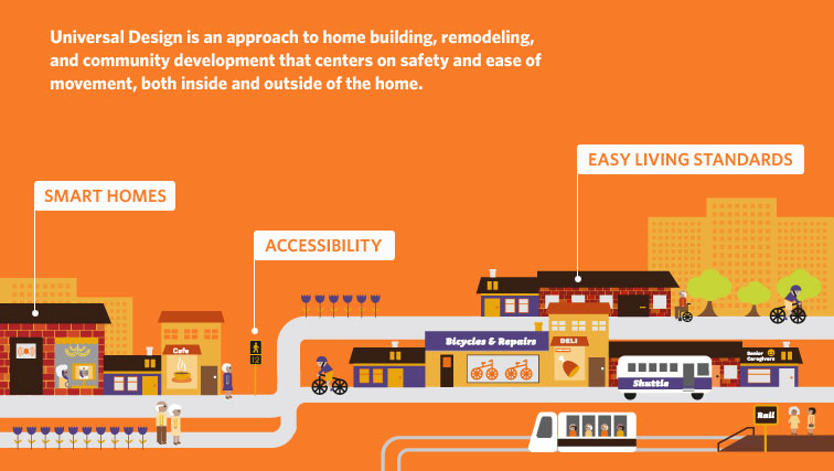 Universal Design Is An Approach To Home Building, Remodeling, And Community  Development That Centers On Safety And Ease Of Movement, Both Inside And  Outside ...